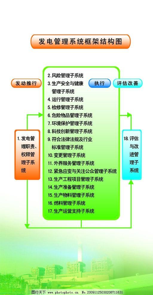 nosa安全体系管理展板 发电系统框架管理结构图 电厂 植物叶 展板模板